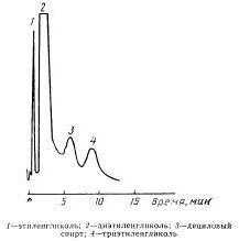 Типовая хроматограмма органических примесей в диэтиленгликоле на колонке с насадкой I