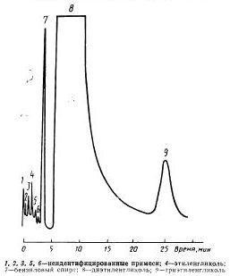 Типовая хроматограмма органических примесей в диэтиленгликоле на колонке с насадкой II