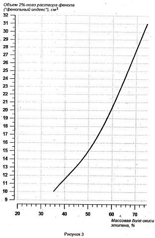 Градуировочная кривая