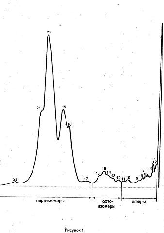 Хроматограмма с последовательностью выхода компонентов анализируемой смеси