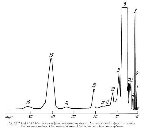 Типовая хроматограмма технического этилцеллозольва на насадке с неподвижной фазой I