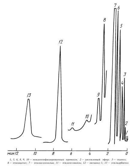 Типовая хроматограмма технического этилцеллозольва на насадке с неподвижной фазой II